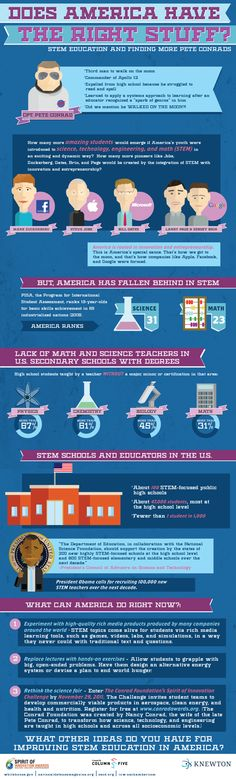 Does America Have the Right Stuff?         STEM Education and Finding More Pete Conrads     A stronger focus on science, technology, engineering, and math (STEM) education is the key to our country's future. How can we improve STEM education in America right now? Let us know your ideas in the comments.  INFOGRAPHIC