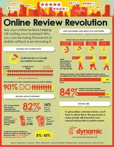 Online Review Revolution