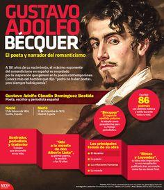 El 17 de febrero de 1836 nació el máximo exponente del romanticismo en español, Gustavo Adolfo Bécquer. #InfografíaNotimex