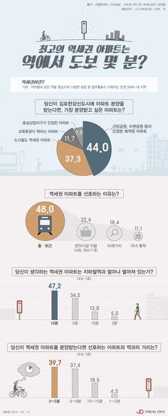 """수도권 30~50세 남녀 """"도보로 3~5분 거리 역세권 아파트가 최고!"""" [인포그래픽] #apartment / #Infographic ⓒ 비주얼다이브 무단 복사·전재·재배포 금지"""