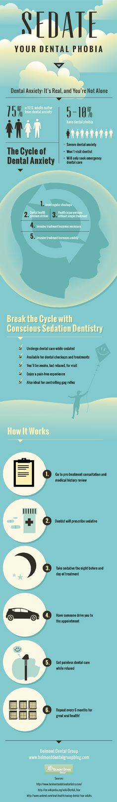 Dental anxiety can keep people from getting regular dental checkups. Sedation dentistry helps people relax enough to maintain their oral health. This infographic from a dentist in Belmont, Massachusetts has more information about dental anxiety and why it is a real issue.
