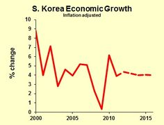 According to https://www.reference.com/world-view/type-economy-south-korea-e3ee58bebdc9e202  South Korea was viewed as the poorest nation in the world. South Korea's economy is going up because they opened their markets and increasing education and attempting to curb government spending. South Korea has increased its economic wealth and raised the monetary freedom of its citizens.