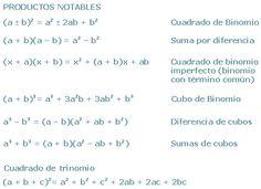 Mis Apuntes de Algebra: PRODUCTOS NOTABLES: Resumen