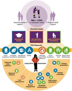 Big Brothers Big Sister's Theory of Change infographic Big Brother Quotes, Little Boy Quotes, Nephew Quotes, Big Sister Program, Theory Of Change, Program Evaluation, Trust In Relationships, Mentor Program