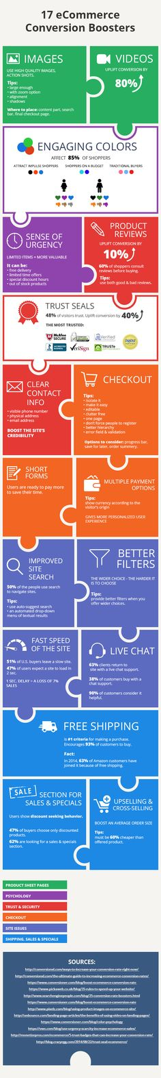 Learn How to Improve Conversion Rate of Online Store #ecommerce