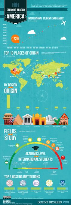 Infographic: International Students Studying Abroad in America
