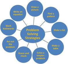 instructional strategies for critical thinking and problem solving