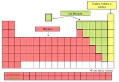 Tabla periódica. Grupos y períodos. Metales, no metales y gases nobles.