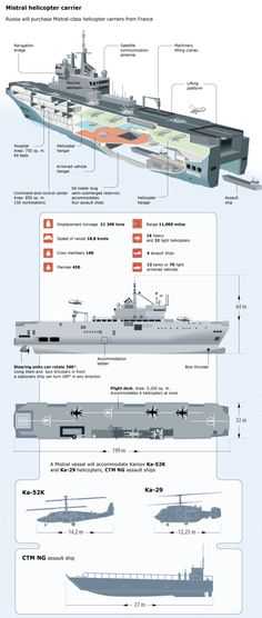 Russian Crew Boards 1st Mistral Carrier As France Quietly Completes Construction Of 2nd Ship - http://lincolnreport.com/archives/367330