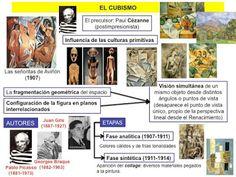 HISTORIA DEL ARTE: EL CUBISMO