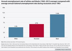 For the past 50 years, black unemployment has been well above recession levels.