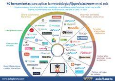 40 Herramientas para Aplicar Clase Invertida | #Infografía #Edtech