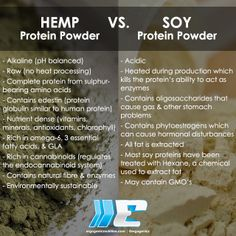 #Hemp #Protein Powder VS. #Soy Protein Powder - Why hemp is better!  Find more info on our Hemp Pro-Series here: http://ergogenicsnutrition.com/products/WholeGreensHemp/