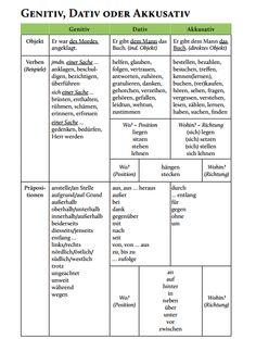 Bersicht modalverben pr sens pr teritum konjunktiv ii daf grammatik pinterest german for Genitiv deutsch lernen