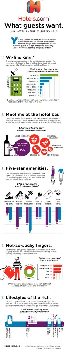 Infographic: Most-Wanted Hotel Amenities