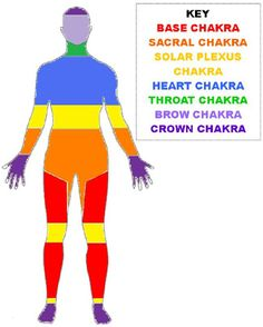 This Chakra Colour Chart shows the seven energy centres and the areas they govern within the body.