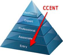 Everything about CCENT certification from Cisco. Working on this certification