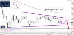 EUR/USD downtrend, USD triangle http://buff.ly/2excU9z #forex #trade $eurusd $gbpusd $usdjpy - Your capital is at risk