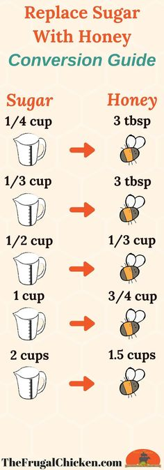 Click through for the full conversions to replace sugar with honey. You also need to add baking powder and more so your baked goods turn out perfect!
