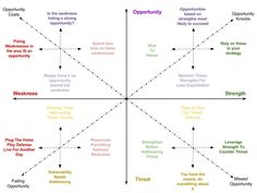This SWOT Analysis on steroids is the best update to SWOT that I've seen. The 'SWOT Spectrum' An alternative to traditional SWOT Analysis. It takes some reading and thinking about, but I can imagine using this. Business Model, Business Grants, Business Analyst, Business Planning, Business Marketing, Change Management, Business Management, Management Tips, Lean Six Sigma