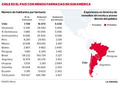 Chile es el país con menos farmacias en Sudamérica. 9.438 es el número de habitantes por farmacia que existen en el país.