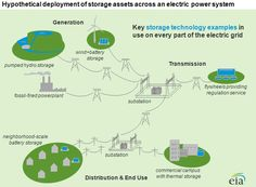 Electricity Storage is About Location, Location, Location… and Cost