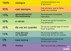 Learn the adverbs of frequency in Spanish