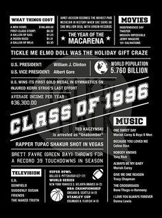 Class of 1996 20 Year Reunion DIGITAL Poster High by TalkInChalk