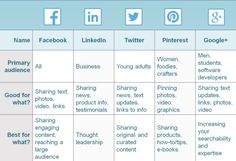Social Media Posting Schedule  Social Media Channels Blogging