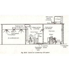 non-ozone depleting refrigerants | ARE-BS Exam | Pinterest