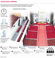 #Bachelet asume segundo mandato sin nombrar mayoría de autoridades de confianza #Chile 2014