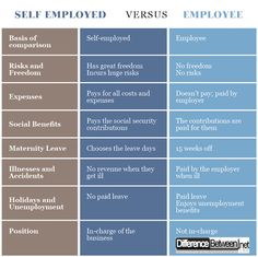 Difference Between Self Employed and Employee Career Education, Different, Entrepreneurship, Career Training