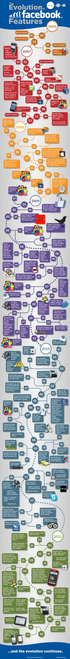 THe Evolution Of #Facebook Features. Veja o incremento de recursos no Facebook durante os anos.