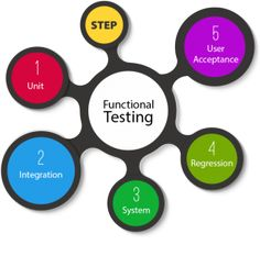 How to Make #FunctionalTestingServices Distinguishable?