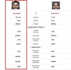UFC Fight Night 55 Walt Harris vs Soa Palelei Prediction