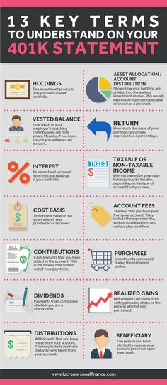 Super helpful post about understanding a IRA or other retirement account statement, and staying on top of your retirement savings. Great personal finance info to have! Financial Peace, Financial Literacy, Financial Goals, Financial Planning, Saving For Retirement, Retirement Savings, Early Retirement, Retirement Planning, Retirement Quotes