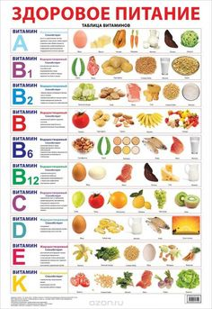 A healthy diet. Table of vitamins. - A healthy diet.