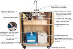 Jonti-Craft Self Contained Sink, Hot Water, Laminate, Single Plastic Basin, 1362JC011 | Jonti-Craft Portable Sinks | PortableHandwashing.com