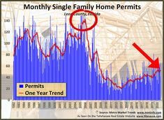 We saw 140 new homes permitted per month as the housing bubble crested in 2006, yet today we are seeing less than 50 per month. In fact, the average number in the 1990s was closer to 100 per month. #tallahassee #florida #fl #realestate #realtor #listings #homes #home #houses #house #luxury #mansion #driveway #garage #rich #successful #wealth #fountain #backyard #lawn #pool #investors #doctors #hgtv #homedesign #homeinteriors