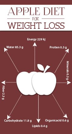 An apple diet? Does it sound funny? Laugh all you want but don't doubts its effectiveness even for a minute. Here is the apple diet for weight . Diet Plans To Lose Weight, How To Lose Weight Fast, Diet Tips, Diet Recipes, Diet Ideas, Healthy Life, Healthy Living, Healthy Food, 3 Week Diet