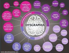 Concept map to identify barriers to learning - Dysgraphia