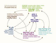 food cycle farmpunk.ca