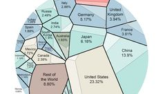 The World Economy in One Visualization