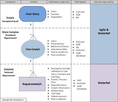 In a previous post, I contended that requirements are still an important part of most enterprise environments, even those that might be using Agile lifecyc