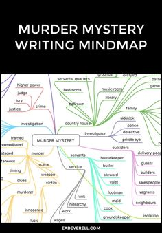 A mind map to help you plot out your next murder mystery. Click through for this mind map, as well as mind maps for other genres. Creative Writing Classes, Creative Writing Prompts, Book Writing Tips, Writing Help, Writing Skills, Essay Writing, Writing Process, Writing Jobs, Script Writing