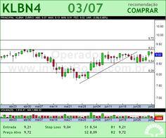 KLABIN S/A - KLBN4 - 03/07/2012 #KLBN4 #analises #bovespa