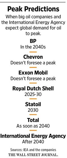 There's a growing consensus that the end of ever-rising consumption is in sight. The big question that many oil companies are debating: When? A lot is riding on the answer.
