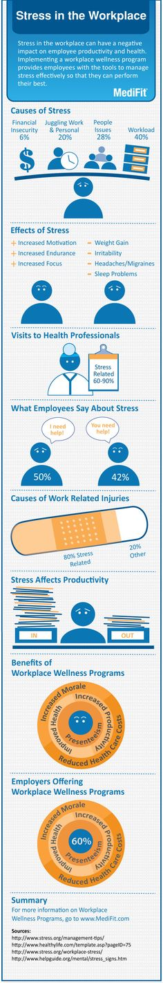 Infographic: #Stress in workplace impacts health