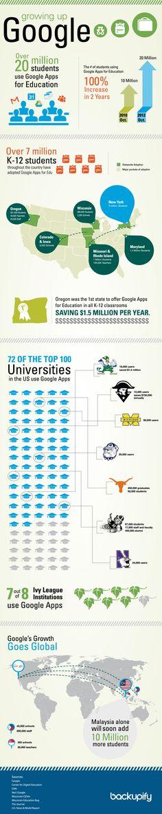 一張圖看Google應用程式的教育影響力 - 數位時代-台灣最具影響力的科技媒體