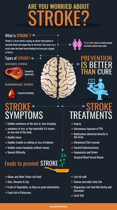 Health Facts, Health And Nutrition, Health Fitness, Good Health Tips, Health Advice, Types Of Strokes, Medical Surgical Nursing, Stroke Recovery, Health Trends